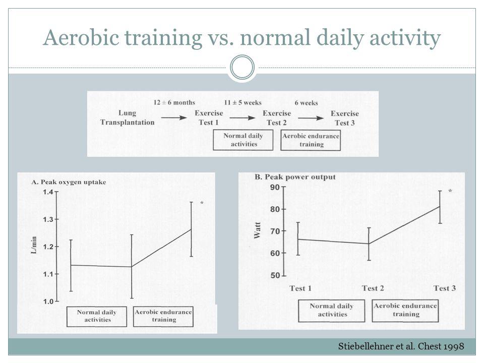 Aerobic training vs. normal daily activity