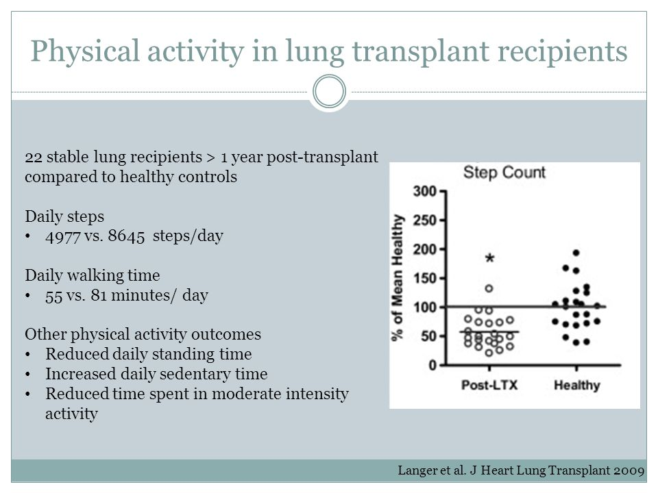 Physical activity in lung transplant recipients