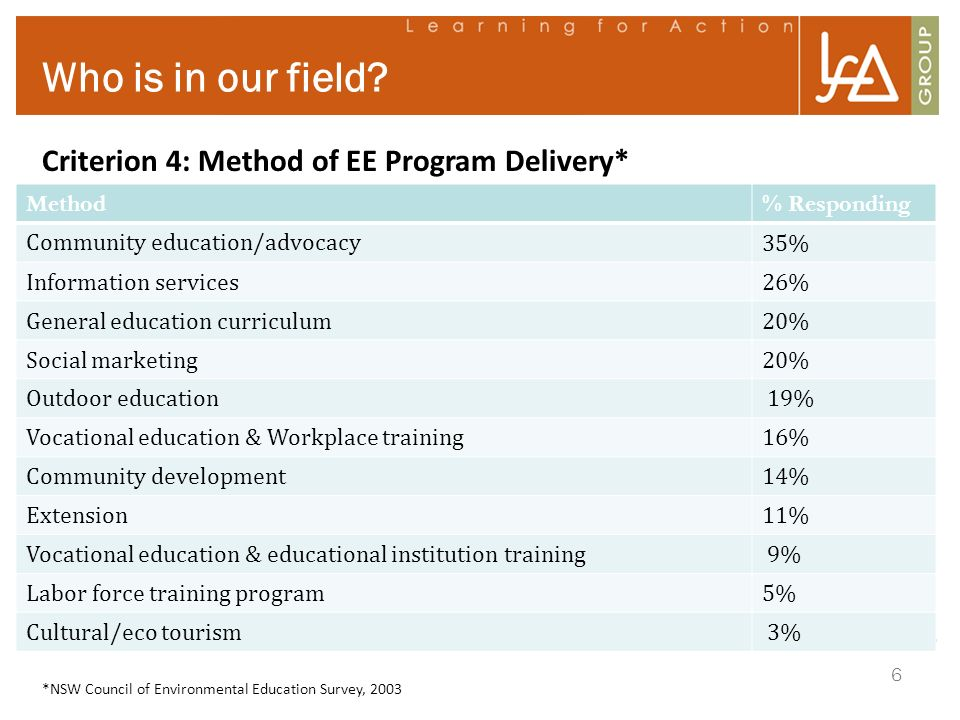 Who is in our field Criterion 4: Method of EE Program Delivery*