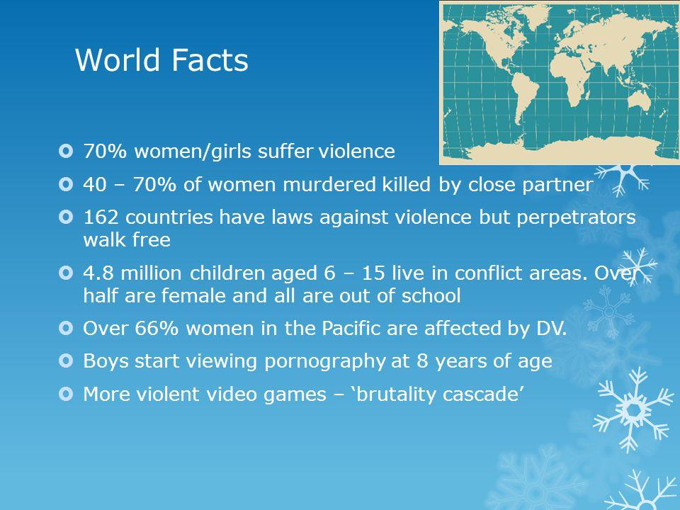 World Facts 70% women/girls suffer violence