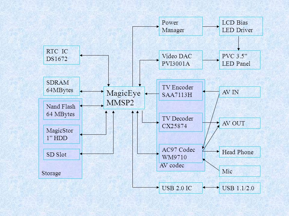 MagicEye MMSP2 Power Manager LCD Bias LED Driver RTC IC DS1672
