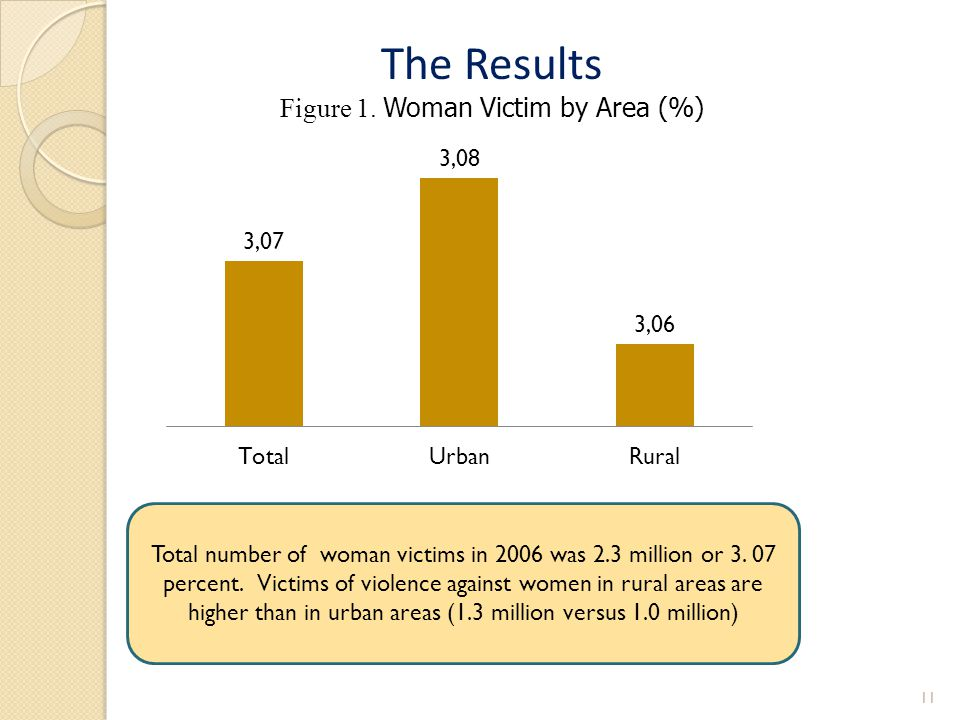 Figure 1. Woman Victim by Area (%)