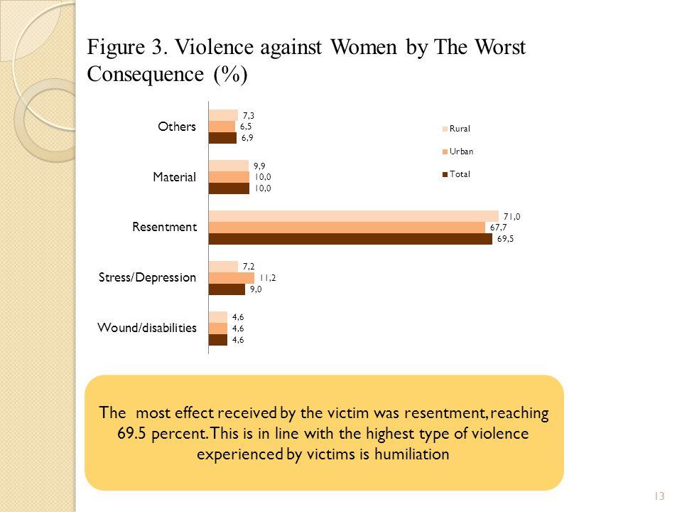 Figure 3. Violence against Women by The Worst Consequence (%)