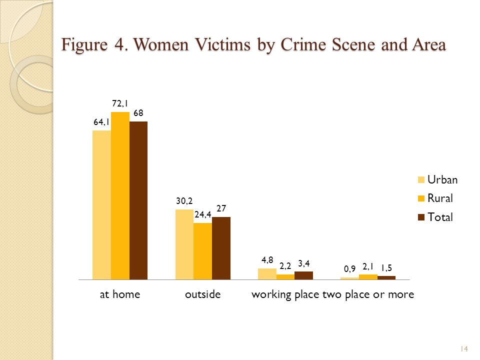 Figure 4. Women Victims by Crime Scene and Area