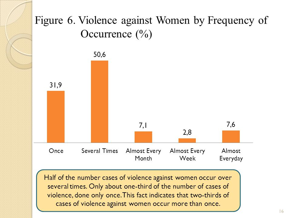 Figure 6. Violence against Women by Frequency of Occurrence (%)