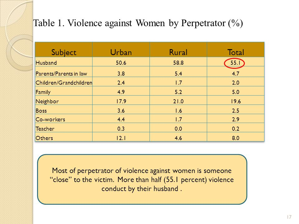 Table 1. Violence against Women by Perpetrator (%)