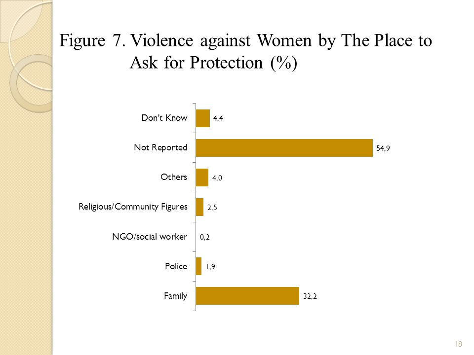 Figure 7. Violence against Women by The Place to Ask for Protection (%)