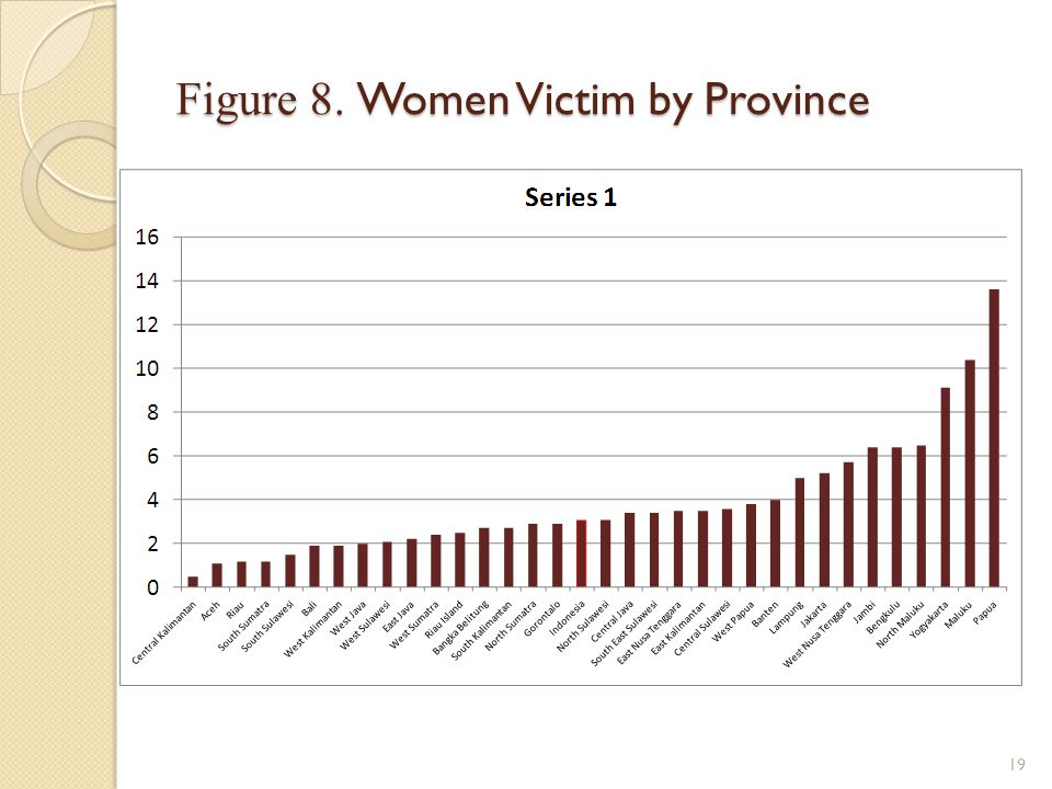 Figure 8. Women Victim by Province