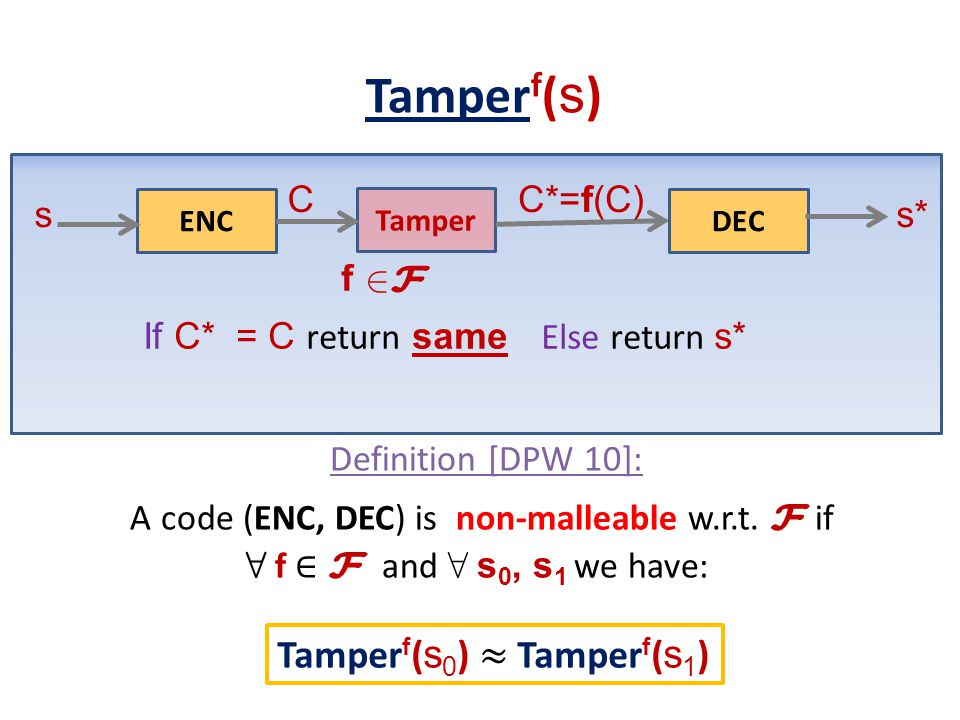 A code (ENC, DEC) is non-malleable w.r.t. F if