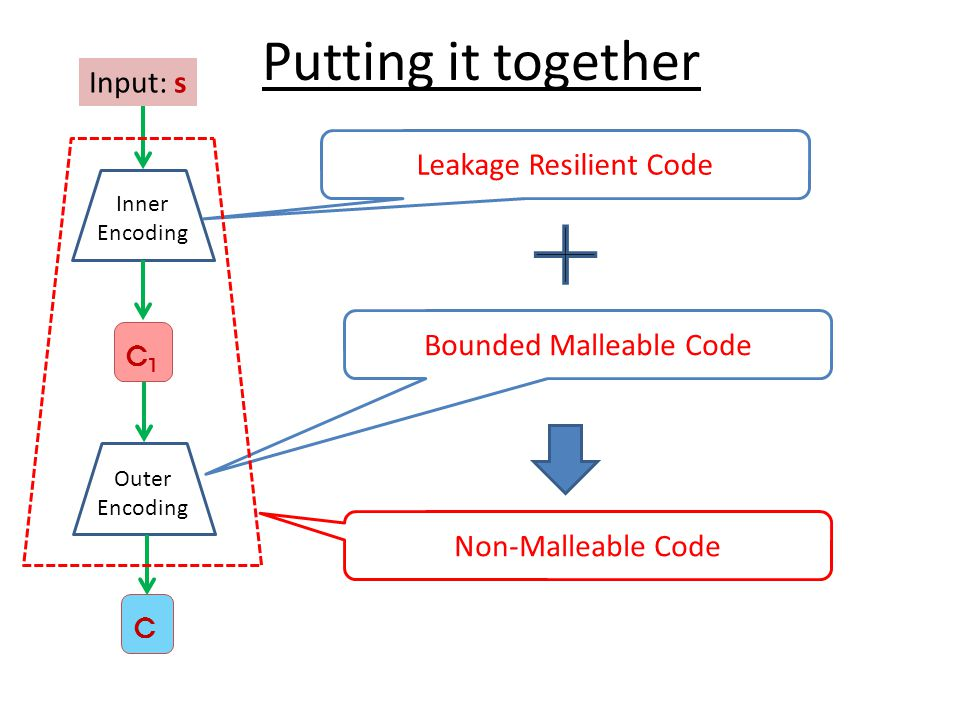Putting it together Input: s Leakage Resilient Code