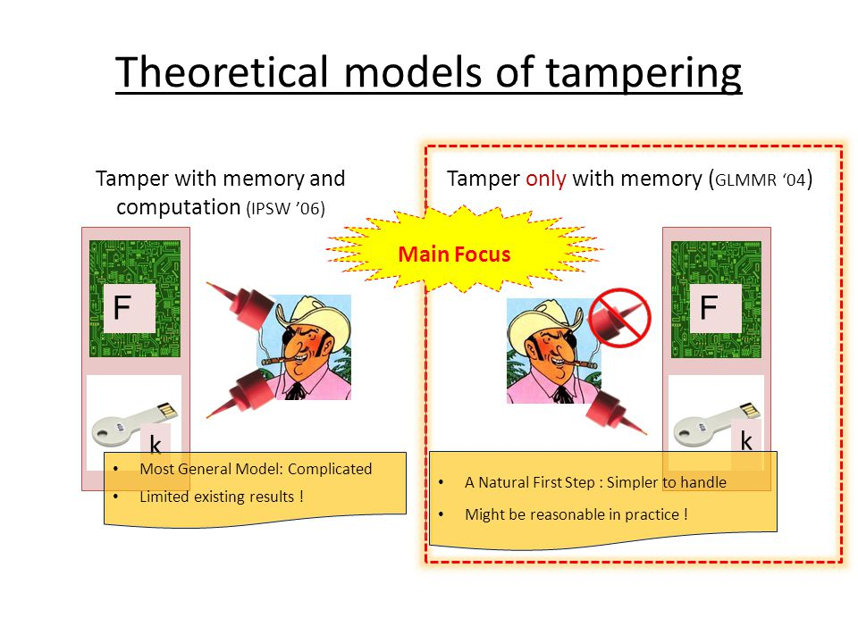 Theoretical models of tampering