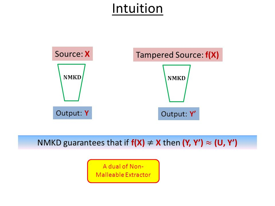 Intuition Source: X Tampered Source: f(X)