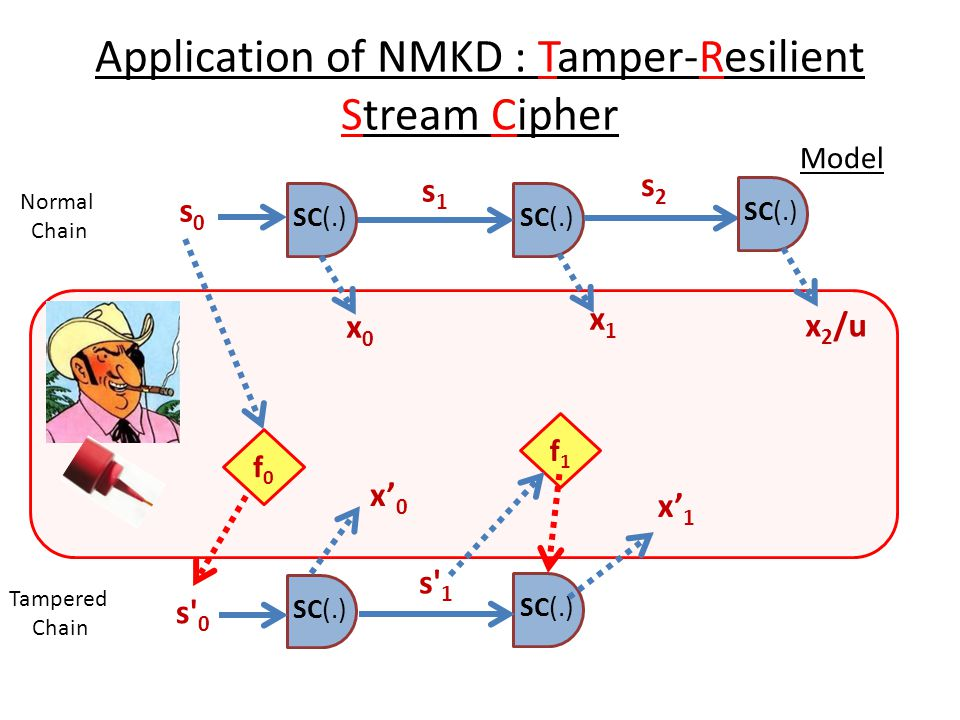 Application of NMKD : Tamper-Resilient Stream Cipher
