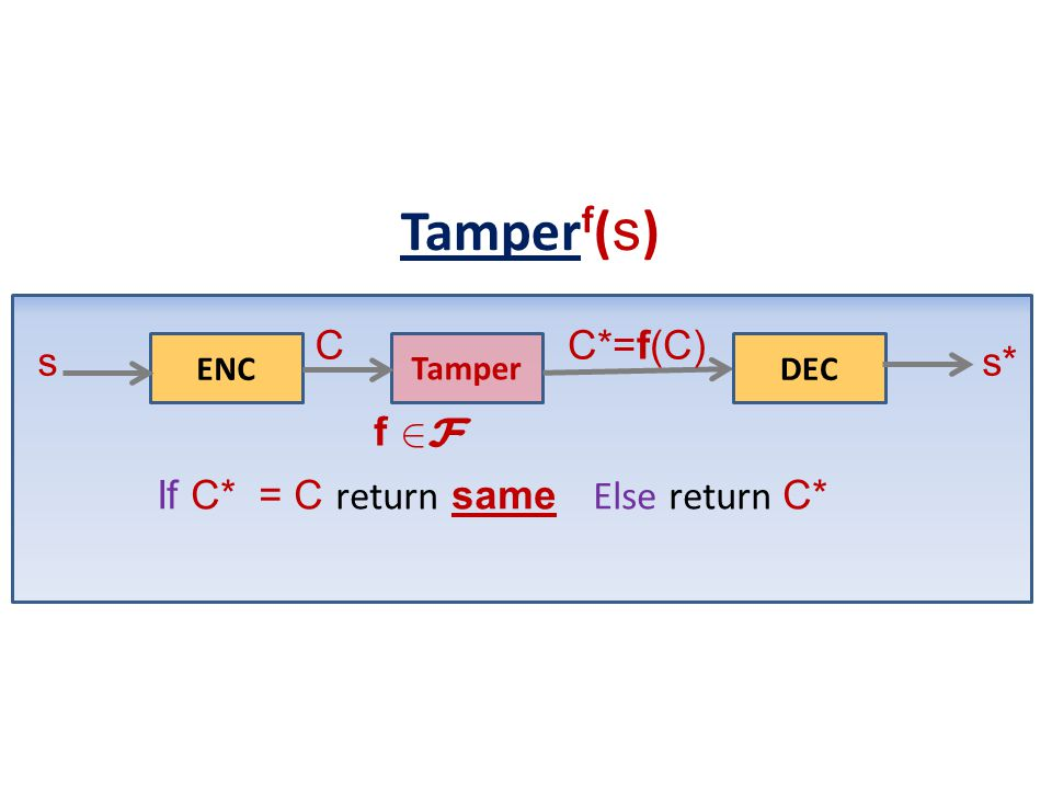 Tamperf(s) f s 2F C s* C*=f(C) If C* = C return same Else return C*