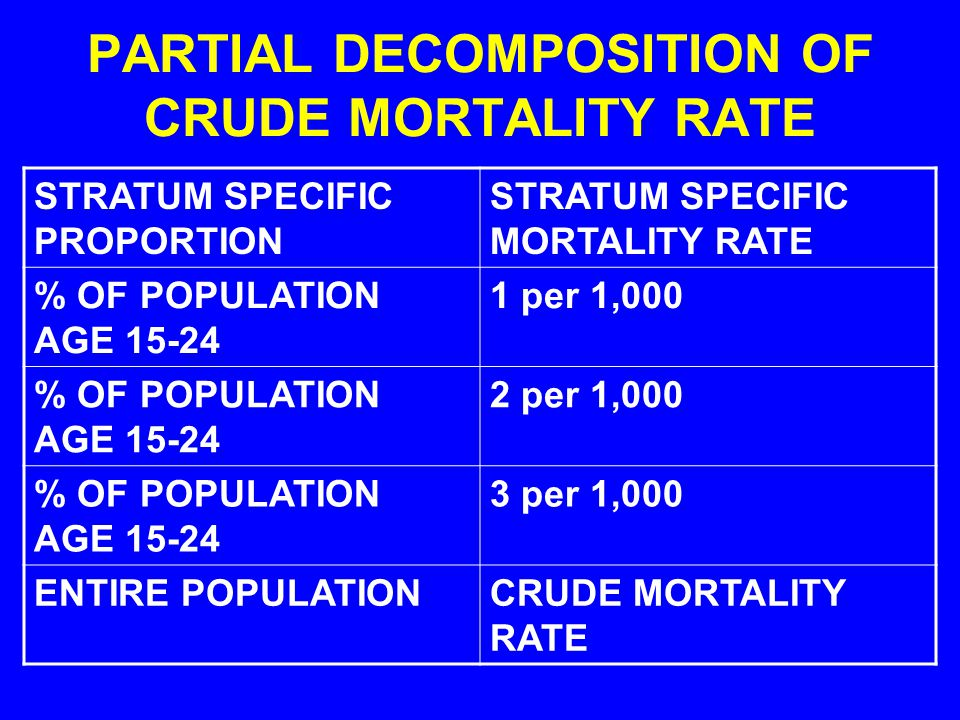 PARTIAL DECOMPOSITION OF CRUDE MORTALITY RATE