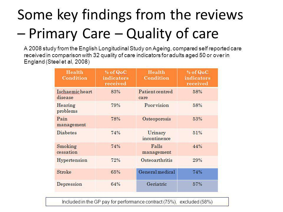 Some key findings from the reviews – Primary Care – Quality of care