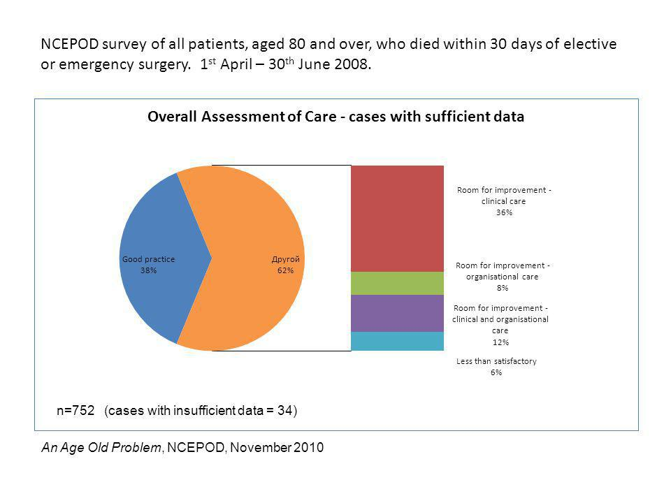 NCEPOD survey of all patients, aged 80 and over, who died within 30 days of elective or emergency surgery. 1st April – 30th June 2008.