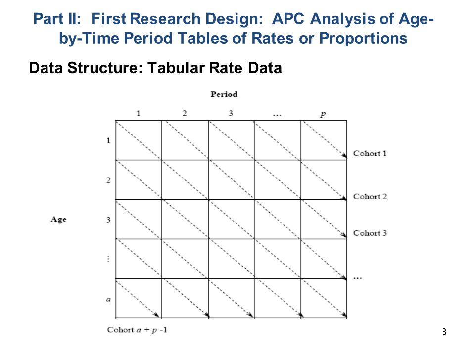 Data Structure: Tabular Rate Data