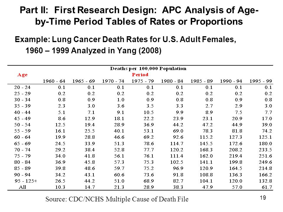 Part II: First Research Design: APC Analysis of Age-by-Time Period Tables of Rates or Proportions