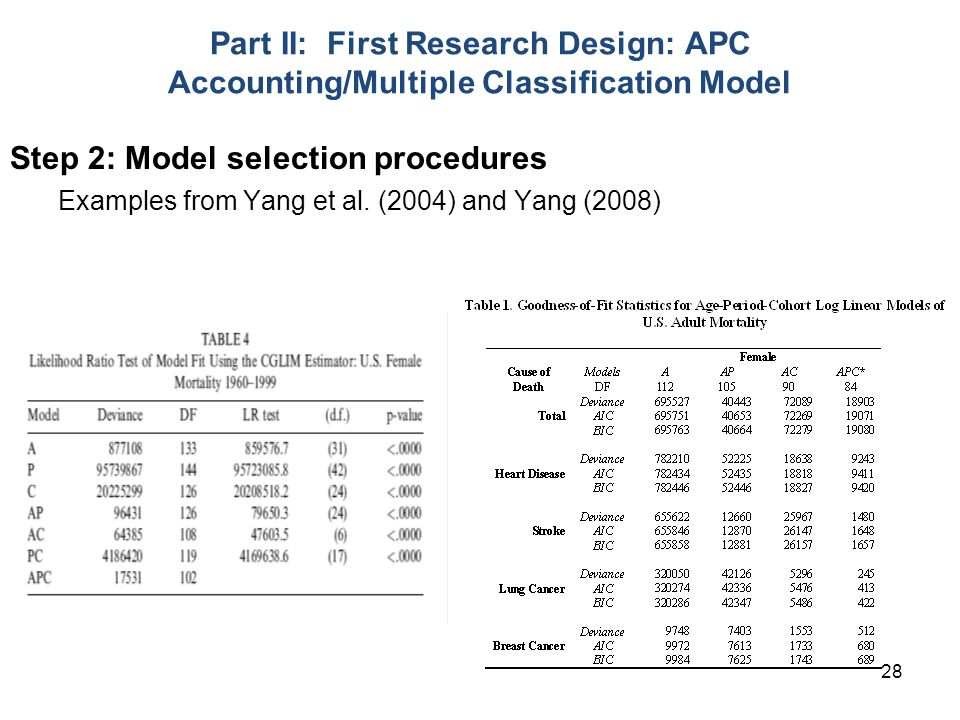 Step 2: Model selection procedures