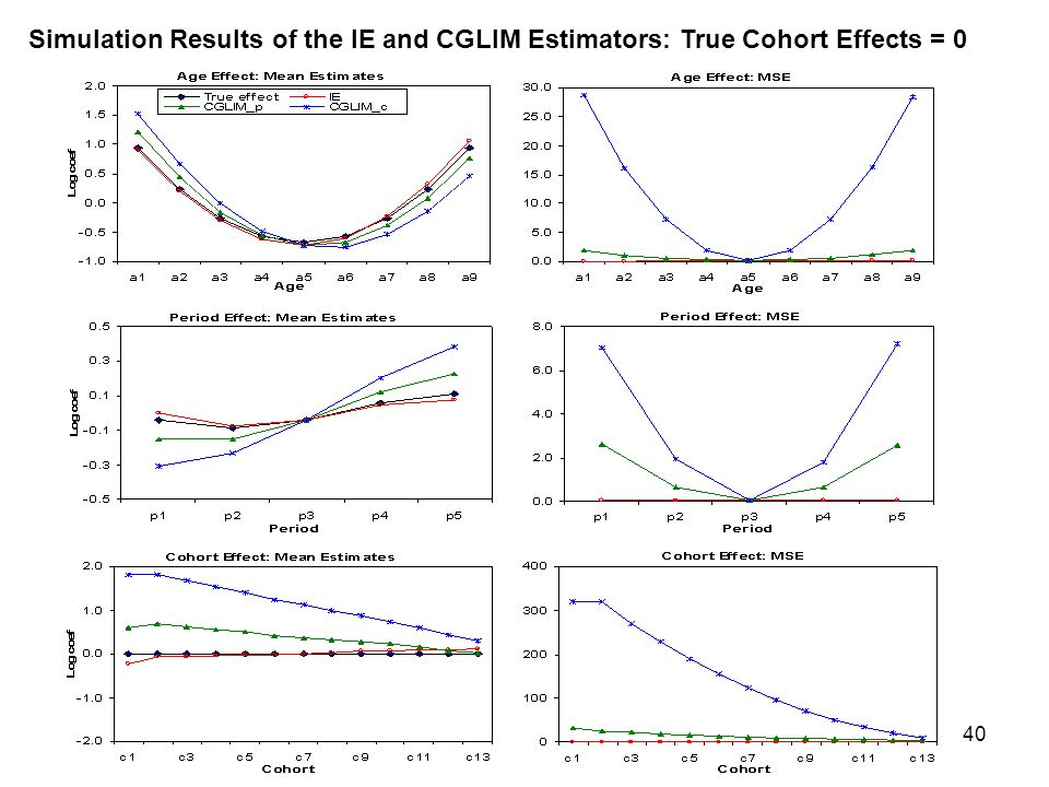 Simulation Results of the IE and CGLIM Estimators: True Cohort Effects = 0