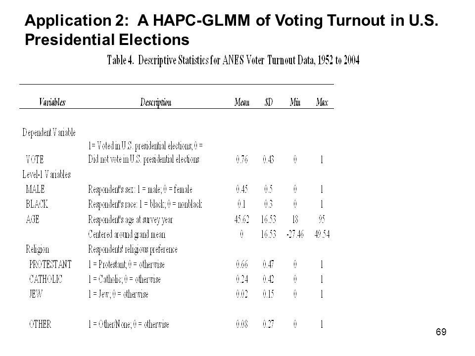 Application 2: A HAPC-GLMM of Voting Turnout in U. S