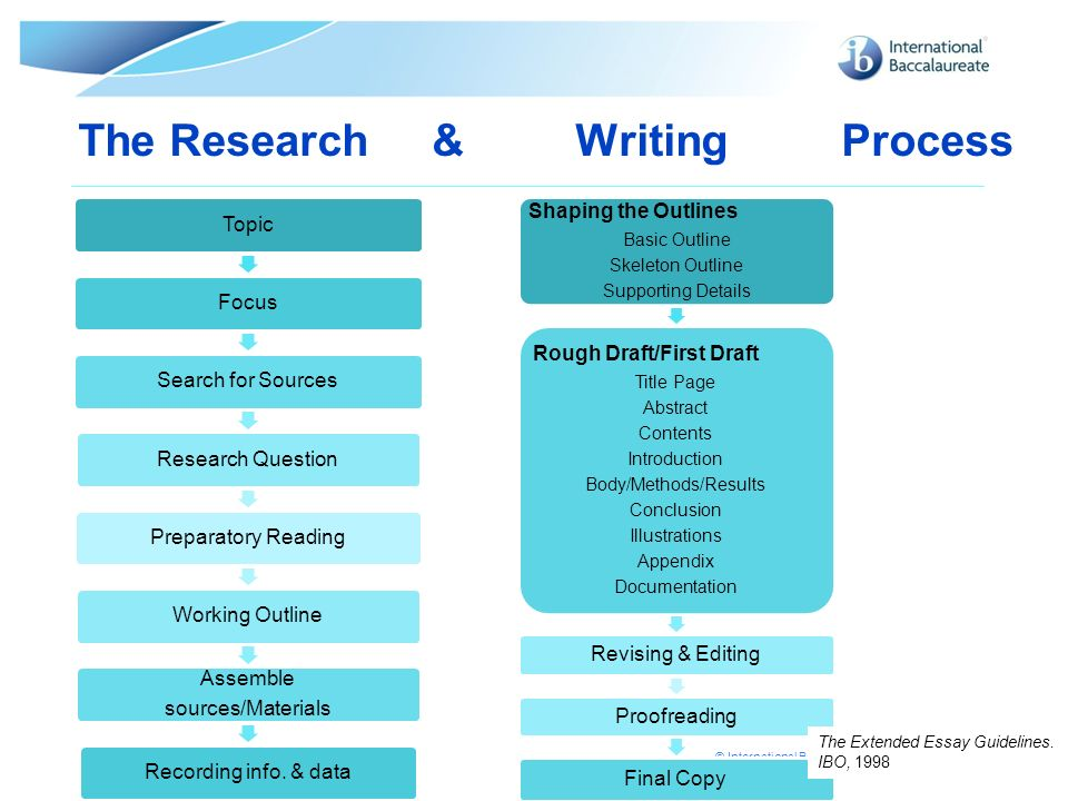 The Research & Writing Process