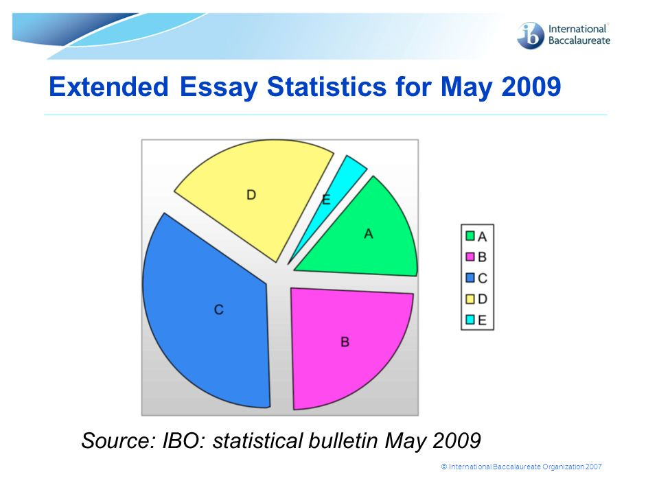 Extended Essay Statistics for May 2009