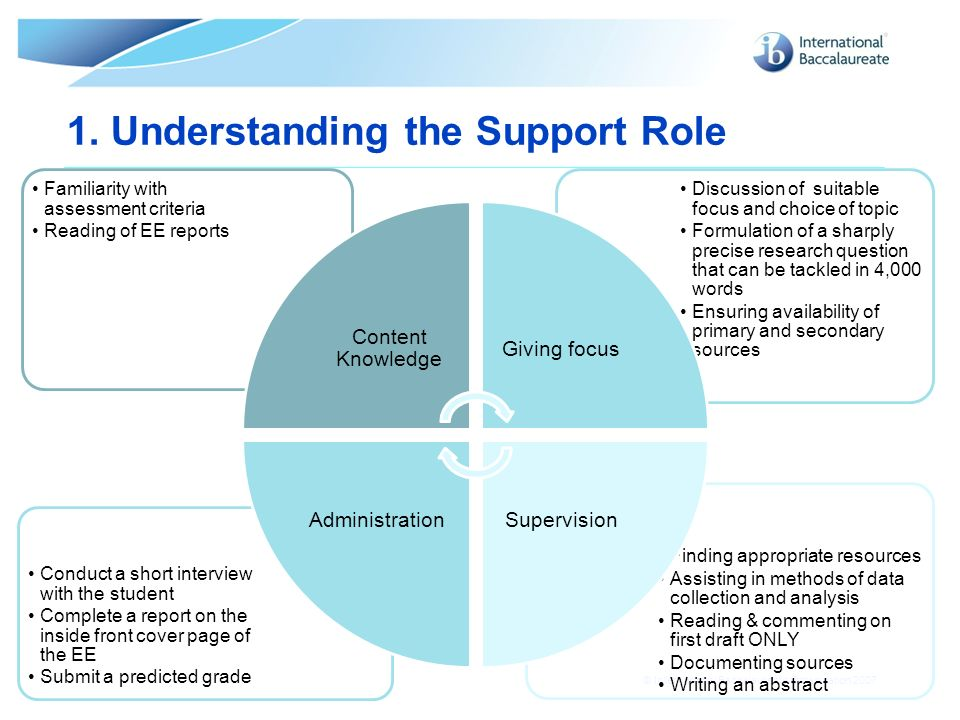 1. Understanding the Support Role