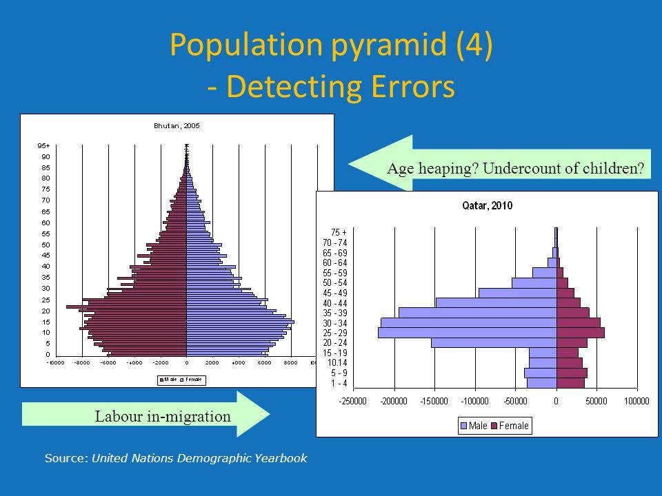 Population pyramid (4) - Detecting Errors
