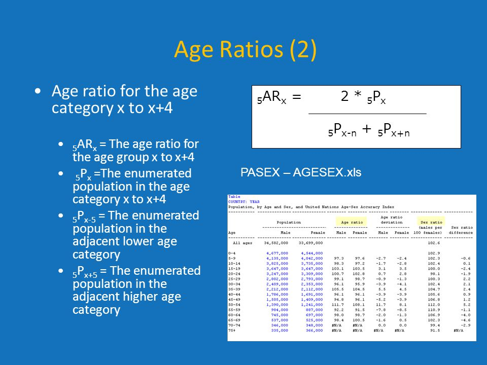 Age Ratios (2) Age ratio for the age category x to x+4 5ARx = 2 * 5Px