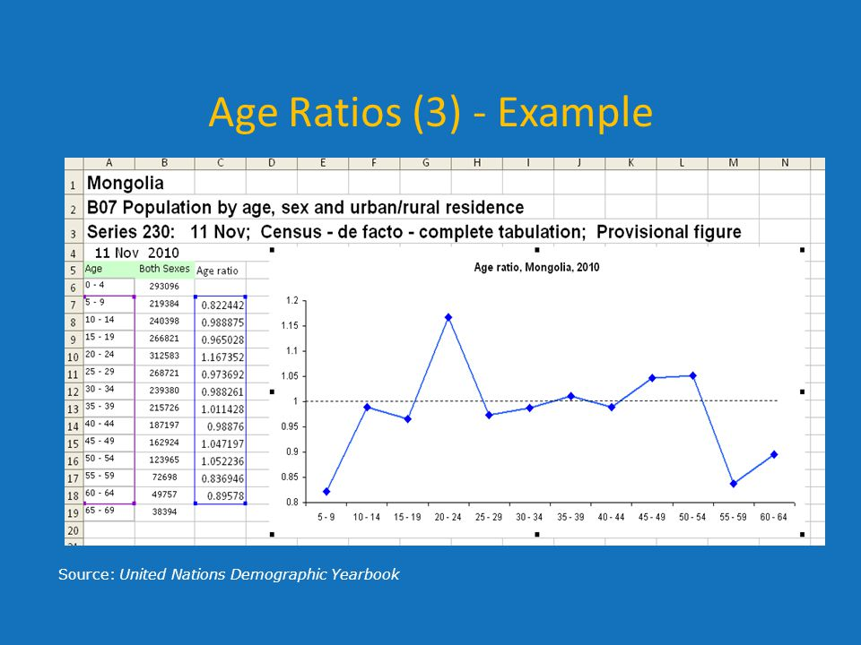 Age Ratios (3) - Example Source: United Nations Demographic Yearbook