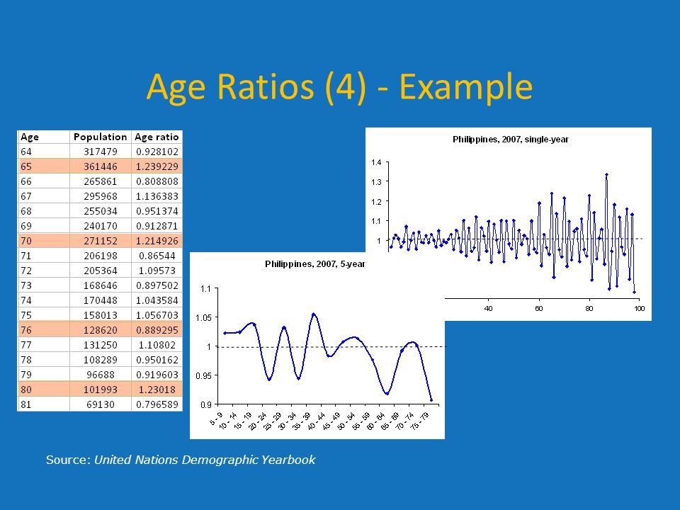 Age Ratios (4) - Example Source: United Nations Demographic Yearbook
