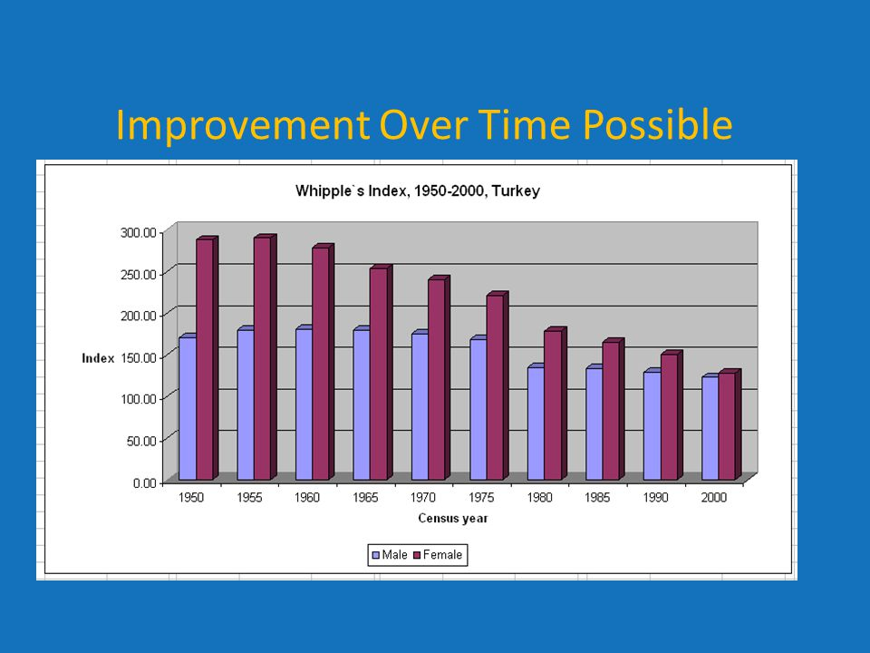 Improvement Over Time Possible