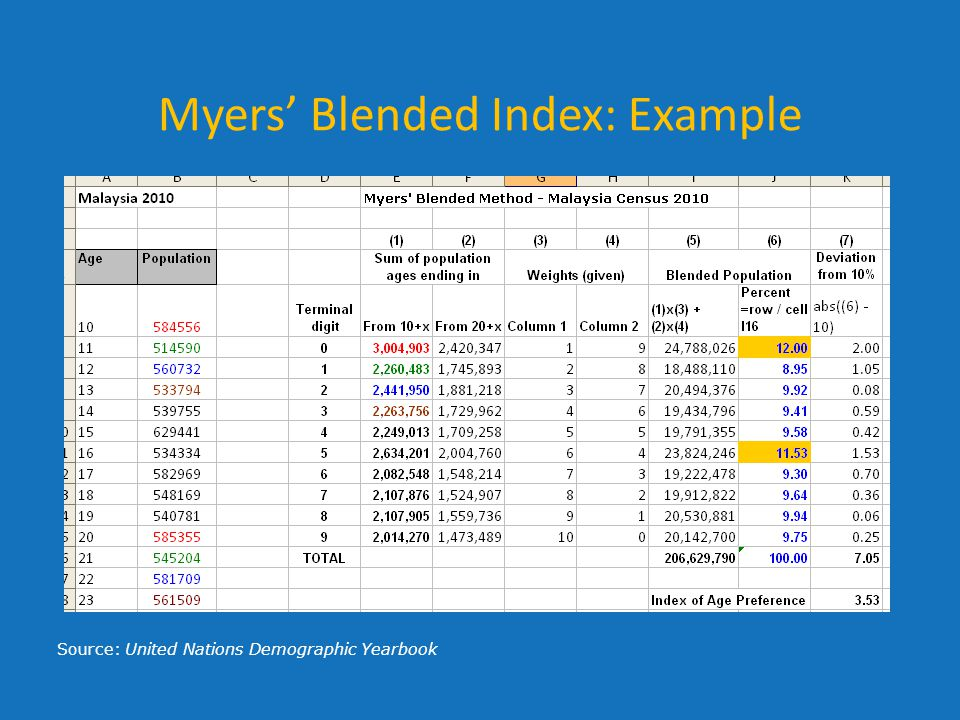 Myers' Blended Index: Example
