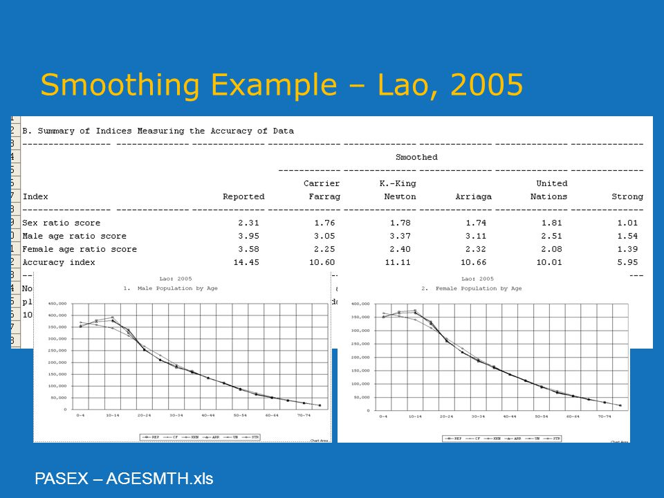 Smoothing Example – Lao, 2005