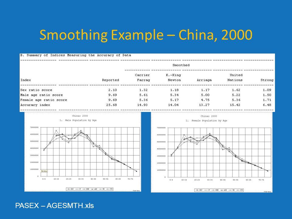 Smoothing Example – China, 2000