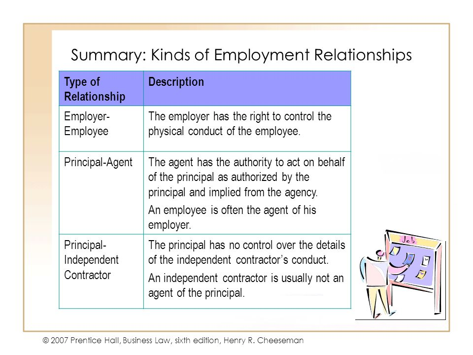 Summary: Kinds of Employment Relationships