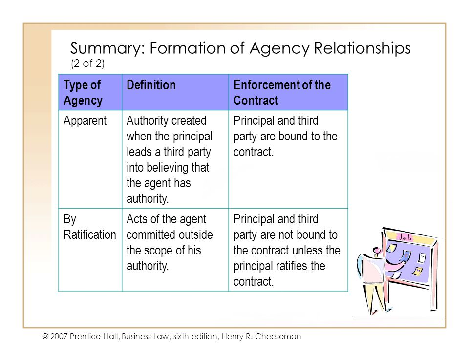 Summary: Formation of Agency Relationships (2 of 2)