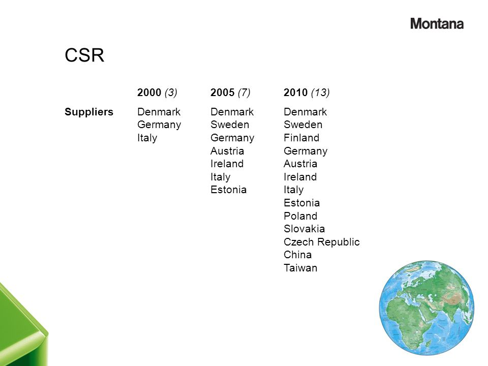 CSR 2000 (3) 2005 (7) 2010 (13) Suppliers Denmark Germany Italy Sweden