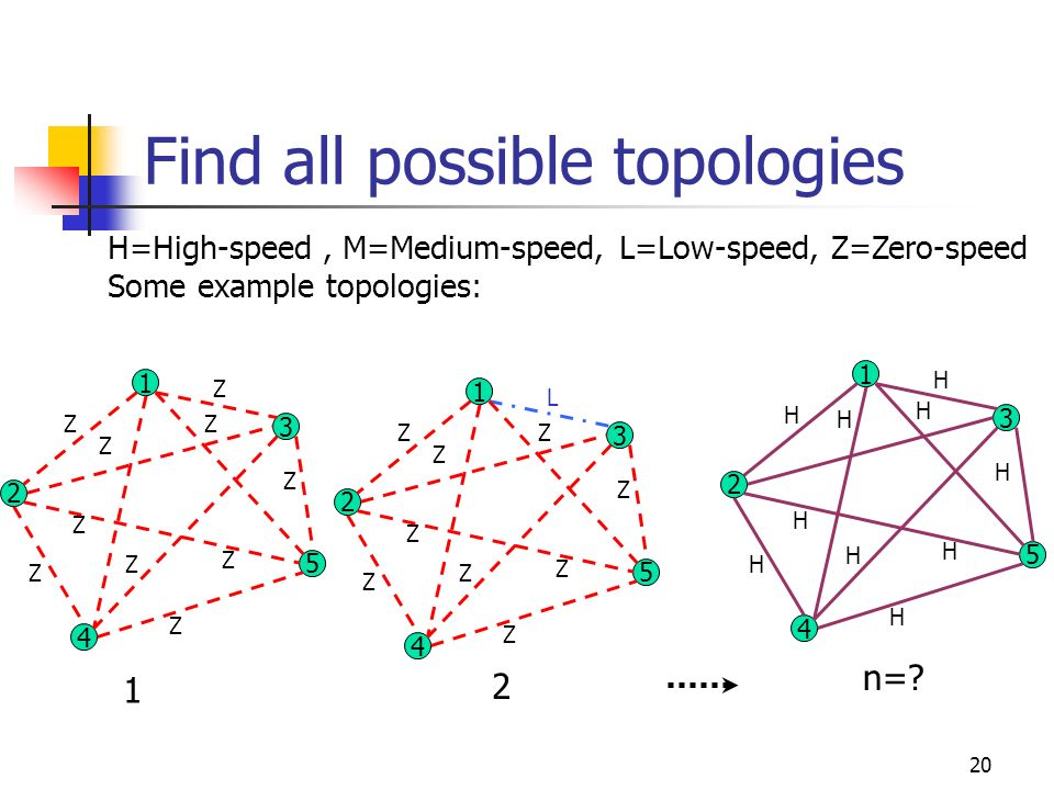 Find all possible topologies