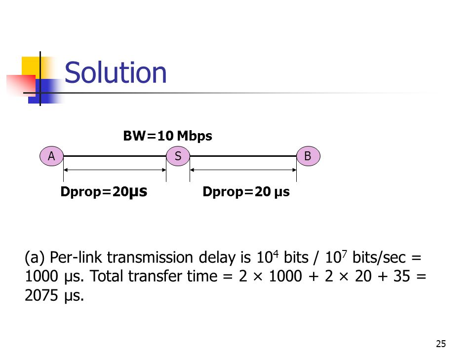 Solution BW=10 Mbps. A. S. B. Dprop=20µs. Dprop=20 µs.