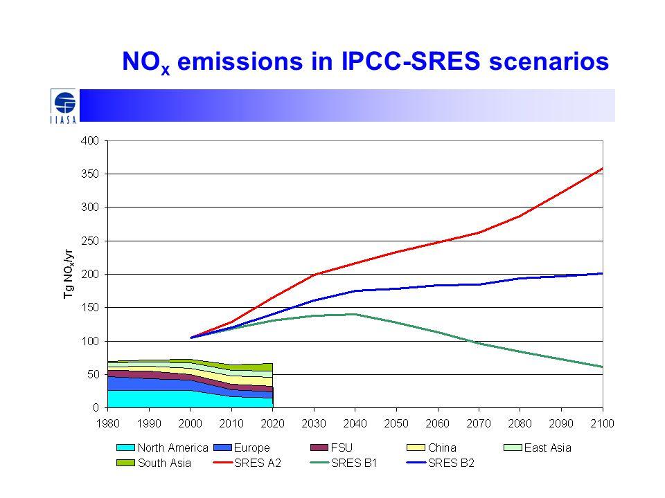NOx emissions in IPCC-SRES scenarios