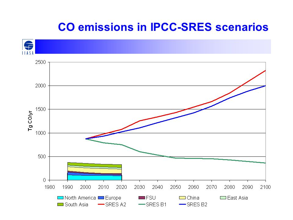 CO emissions in IPCC-SRES scenarios