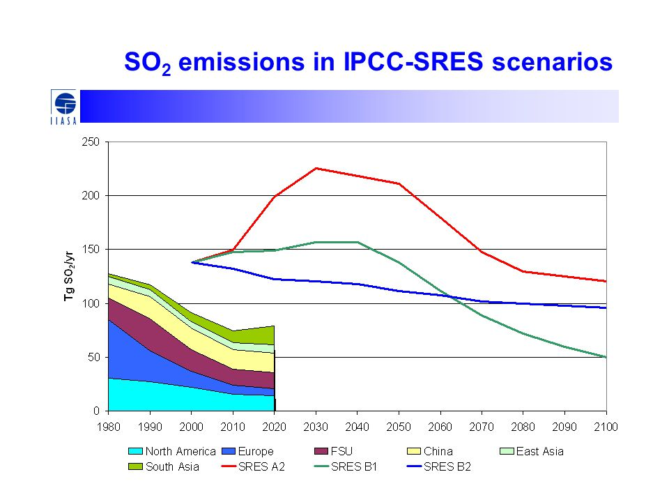 SO2 emissions in IPCC-SRES scenarios