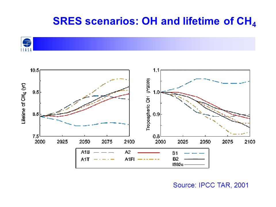 SRES scenarios: OH and lifetime of CH4