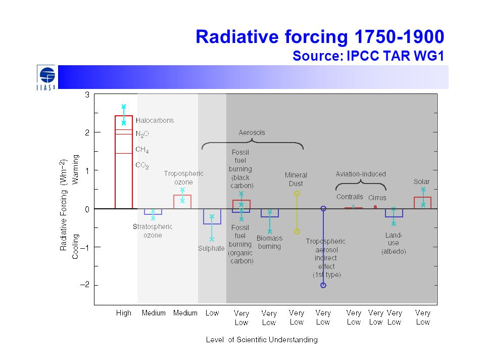 Radiative forcing 1750-1900 Source: IPCC TAR WG1