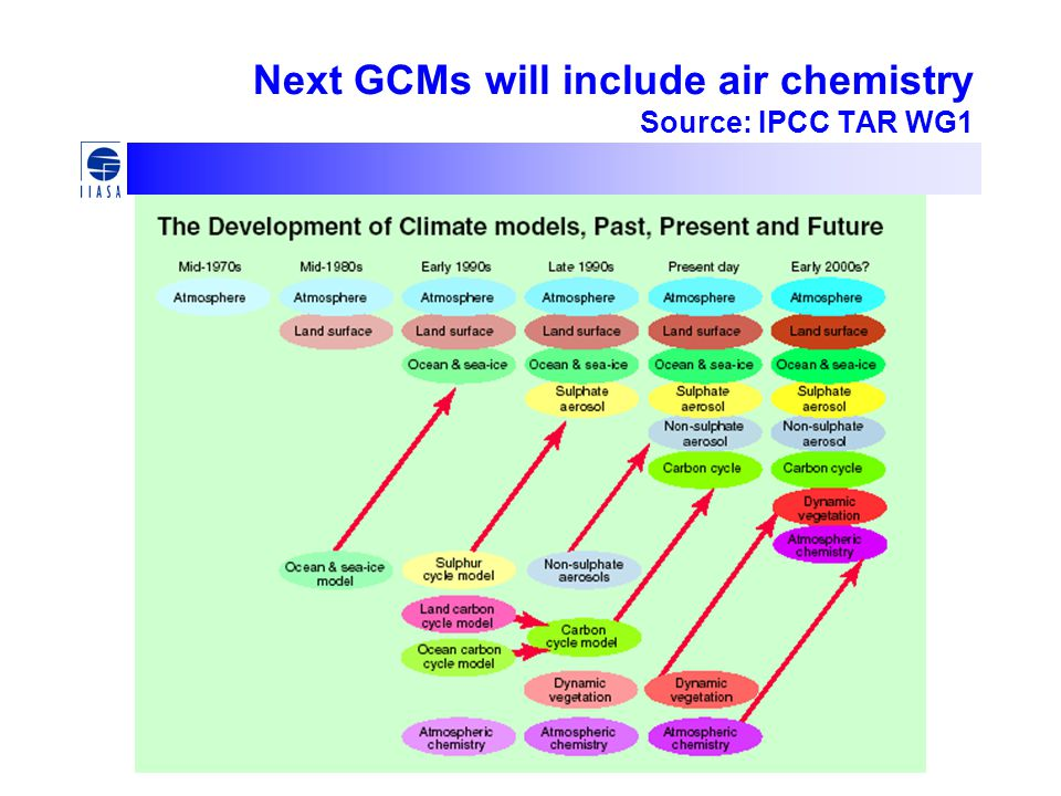 Next GCMs will include air chemistry Source: IPCC TAR WG1