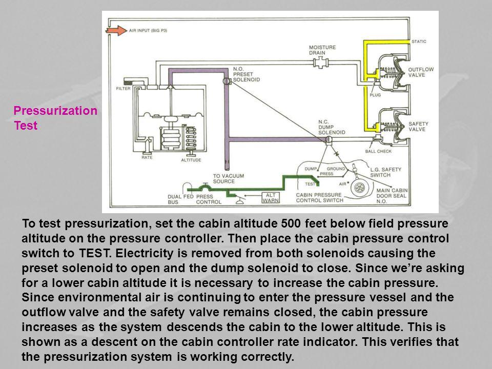 Pressurization Test