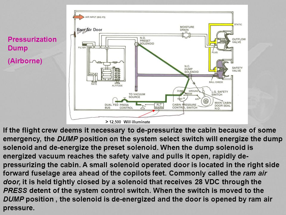 Pressurization Dump (Airborne)